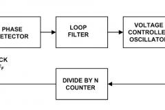 Phase Locked Loop Diagram
